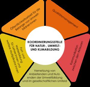 Grafik zu den fünf Aufgabenschwerpunkten der Umweltbildung